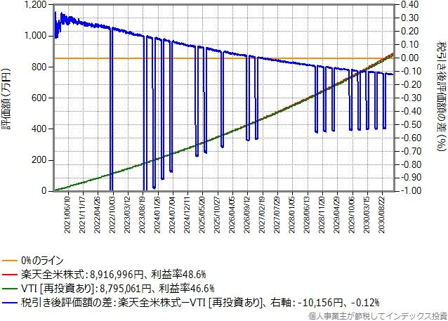 楽天証券でVTIを買う場合のシミュレーション結果のグラフ