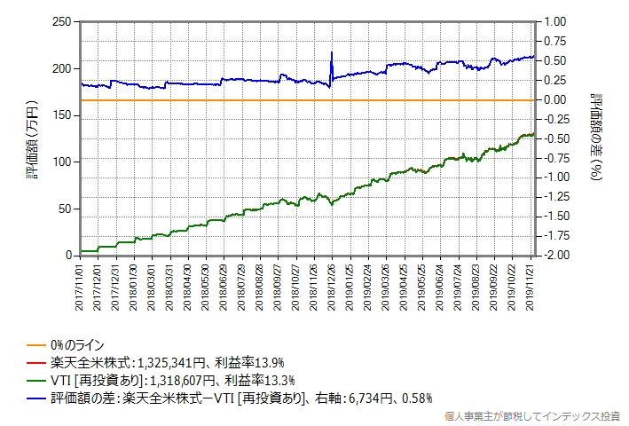 DMM.com証券、月額予算5万円の場合のシミュレーション結果のグラフ
