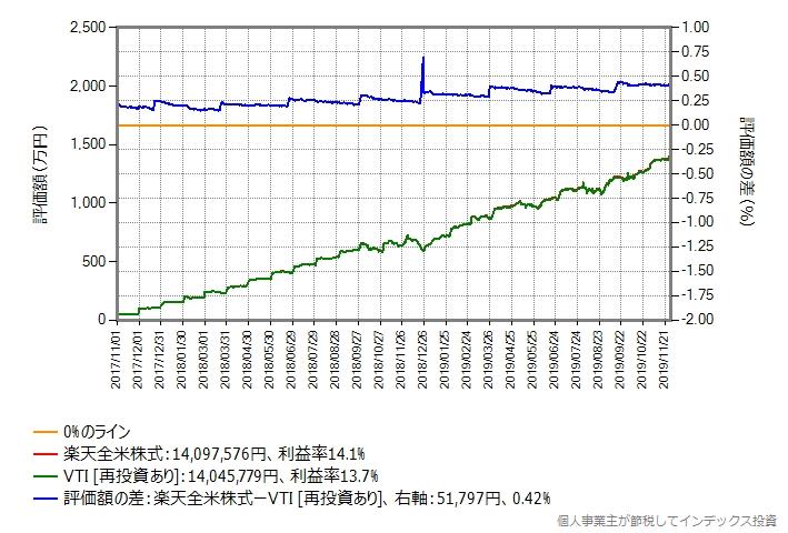 DMM.com証券、月額予算50万円の場合のシミュレーション結果のグラフ