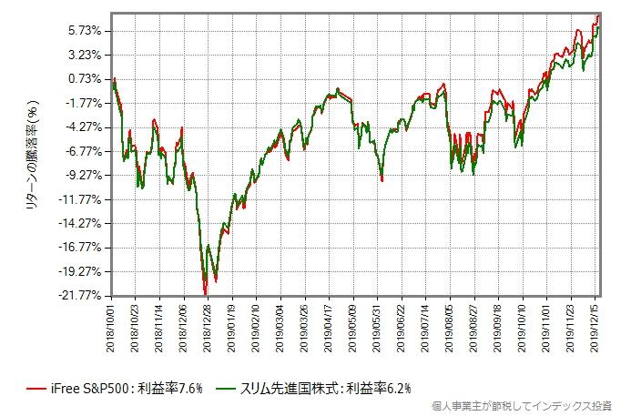 2018年10月からの、iFree S&P500とスリム先進国株式のリターン比較グラフ
