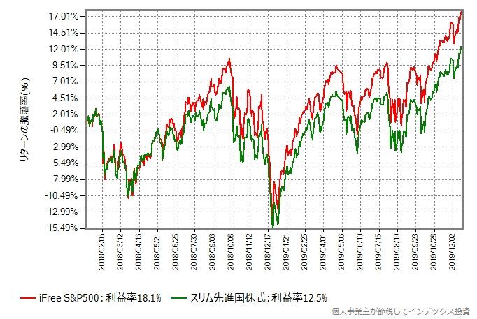 2018年年初からの、iFree S&P500とスリム先進国株式のリターン比較グラフ