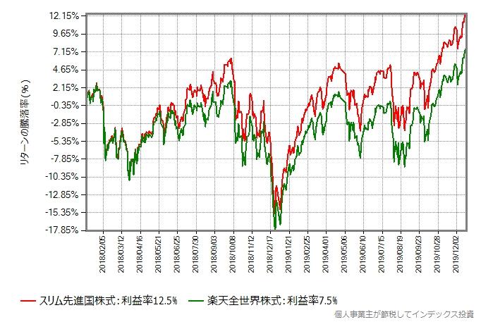 スリム先進国株式 vs 楽天全世界株式