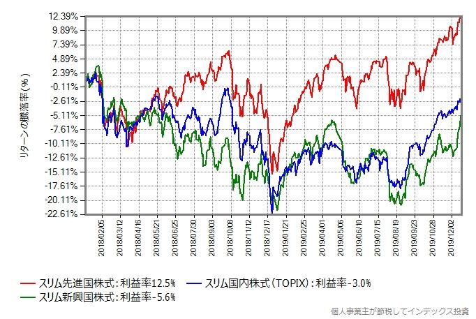絶不調な新興国株式と国内株式