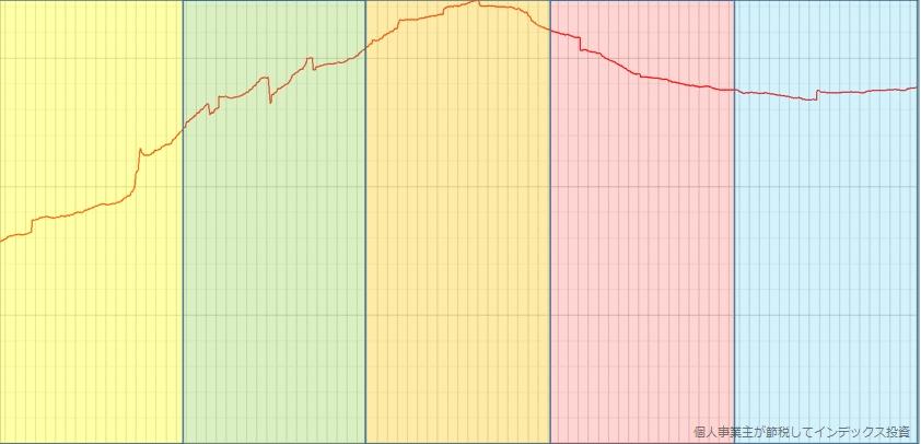 6期から10期の総口数の推移を切り出して、色付けしたもの