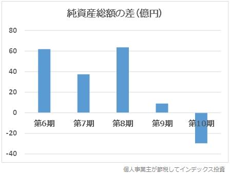 各期の期首から期末における、純資産総額の変化グラフ