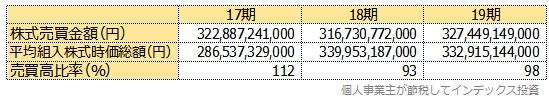 スリム先進国株式のマザーファンドの売買比率