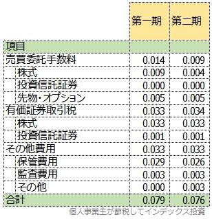 スリム先進国株式の運用報告書から計算した隠れコストの明細