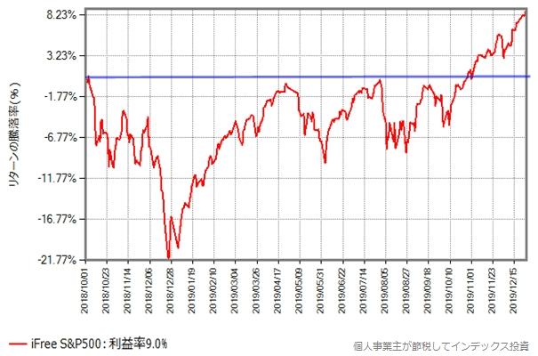 iFree S&P500の基準価額の、2018年10月から2019年12月27日までの推移