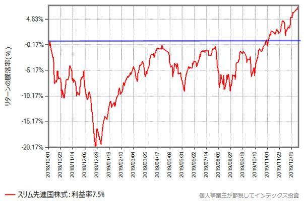 スリム先進国株式の基準価額の、2018年10月から2019年12月27日までの推移