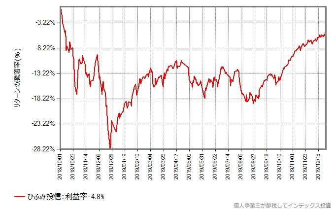 ひふみ投信の基準価額の、2018年10月から2019年12月27日までの推移