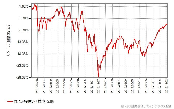 ひふみ投信の基準価額の、2018年1月から2019年12月27日までの推移