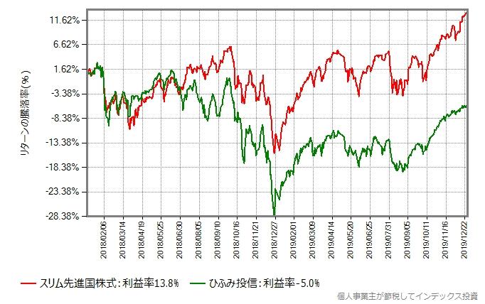 スリム先進国株式との比較