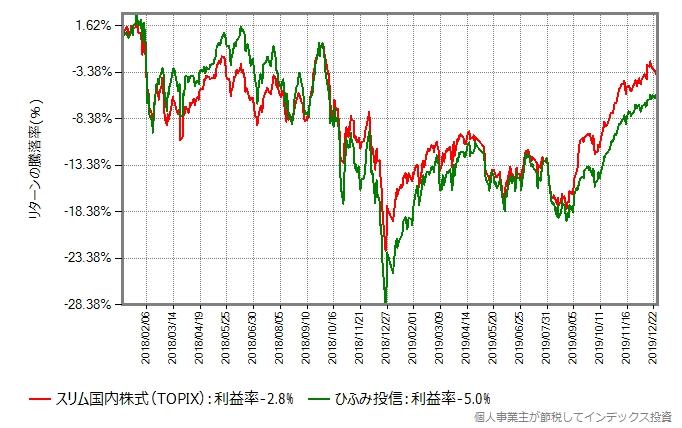 2018年年初からの、スリム国内株式(TOPIX)との比較