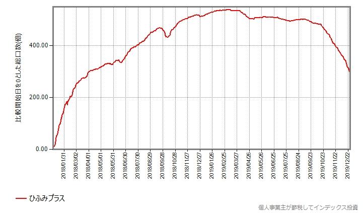 2018年年初からの推移