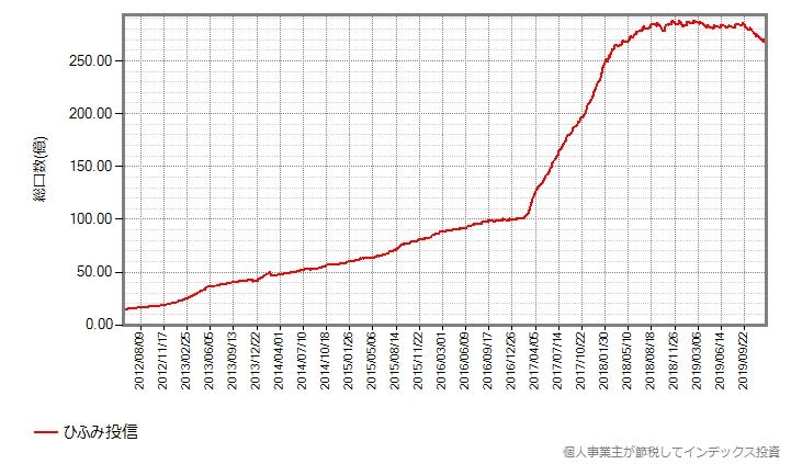 ひふみ投信の総口数の推移
