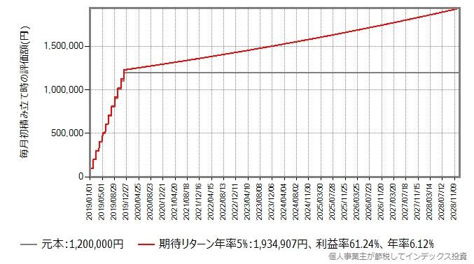非課税期間が10年に延長された場合のシミュレーション結果のグラフ