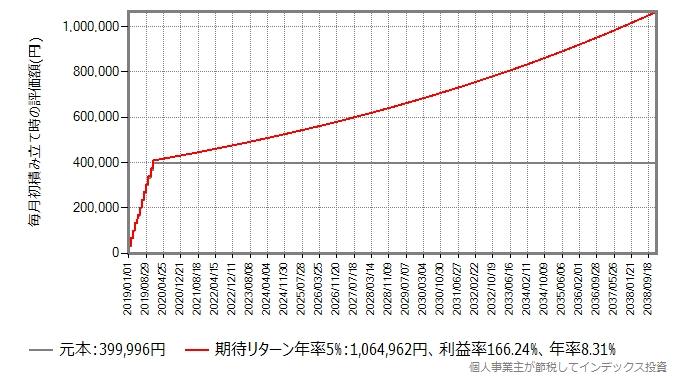 みたてNISAで毎月初33,333円✕12ヶ月投資後に19年間ガチホしたシミュレーション