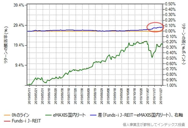 Funds-i J-REITとeMAXIS国内リートのリターン比較グラフ