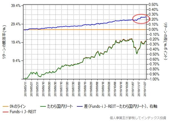 Funds-i J-REITとたわら国内リートのリターン比較グラフ