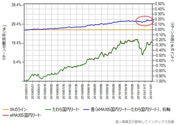 eMAXIS国内リートとたわら国内リートのリターン比較グラフ