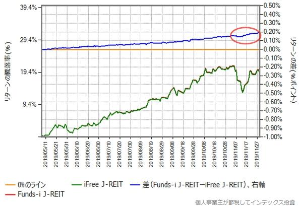 Funds-i J-REITとiFree J-REITのリターン比較グラフ