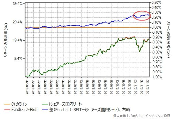 Funds-i J-REITとiシェアーズ国内リートのリターン比較グラフ