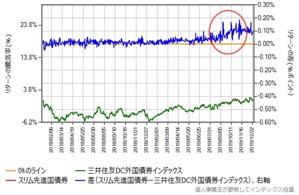 スリム先進国債券と三井住友DC外国債券のリターン比較グラフ