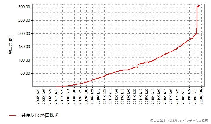 三井住友DC外国株式の総口数の推移グラフ