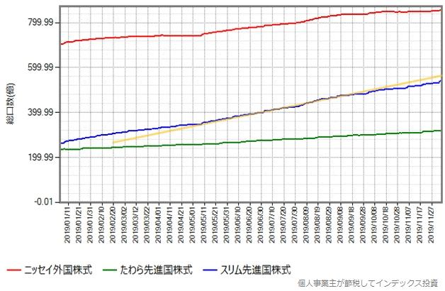 2019年年初からの総口数の推移