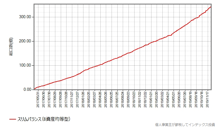 スリムバランス(8資産均等型)の、設定来の総口数の推移