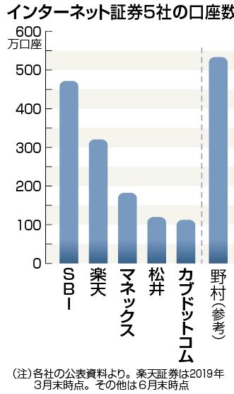 ネット証券5社の口座数比較グラフ