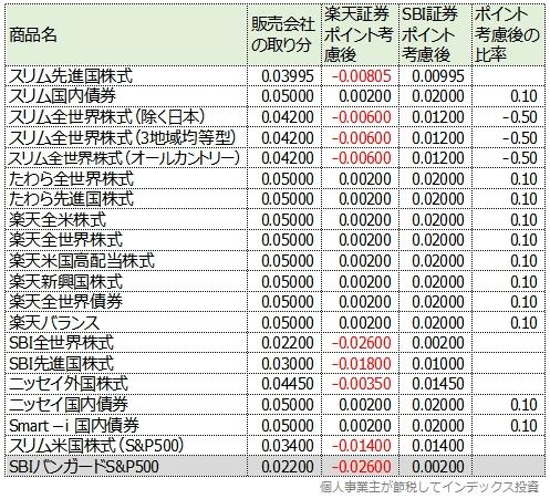 楽天証券とSBI証券のポイント付与率比較一覧表