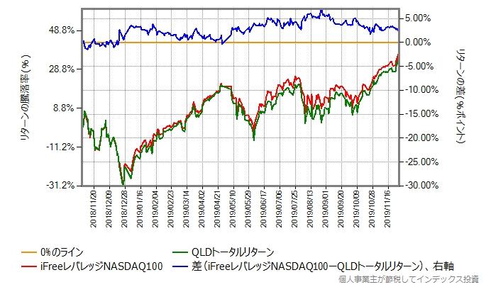 QLDトータルリターンとiFreeレバレッジNASDAQ100のリターン比較グラフ