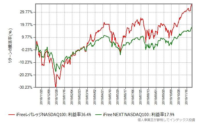 iFreeレバレッジNASDAQ100 vs iFree NEXT NASDAQ100
