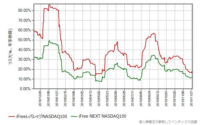iFreeレバレッジNASDAQ100とiFree NEXT NASDAQ100のリスク比較グラフ