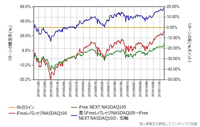 iFreeレバレッジNASDAQ100とiFree NEXT NASDAQ100のリターン差のグラフ