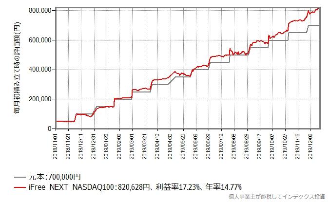 iFree NEXT NASDAQ100に2018年11月から毎月初に5万円、積み立て投資をしたシミュレーション結果のグラフ