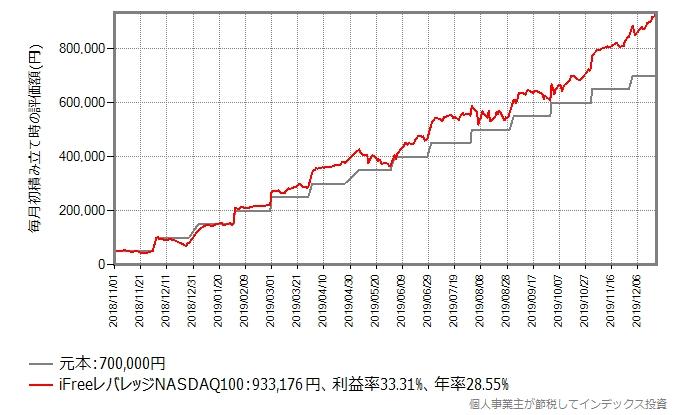 iFreeレバレッジNASDAQ100に2018年11月から毎月初に5万円、積み立て投資をしたシミュレーション結果のグラフ