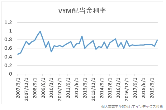 VYMの配当金利率の推移