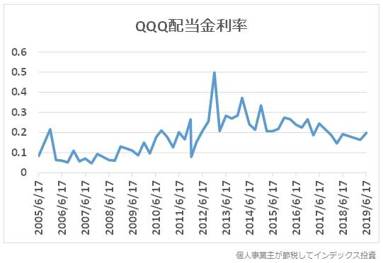 QQQの配当金利率の推移
