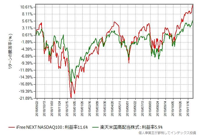 楽天米国高配当株式 vs iFree NEXT NASDAQ100