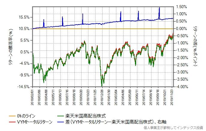 VYMトータルリターンと楽天米国高配当株式のリターン比較