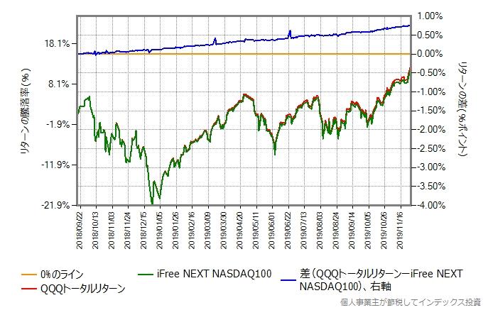 QQQトータルリターンとiFree NEXT NASDAQ100のリターン比較で