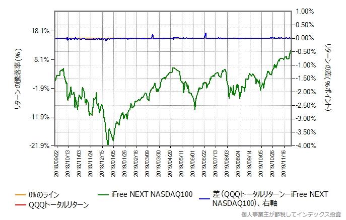 QQQトータルリターンのコストを年率0.57%ポイント増量したものとの比較