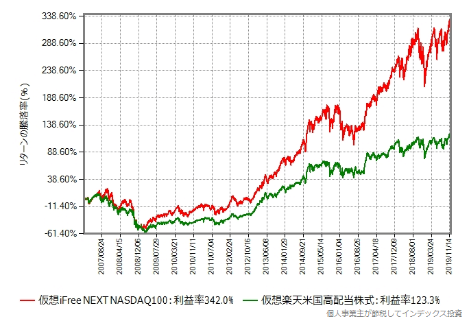 2007年から比較