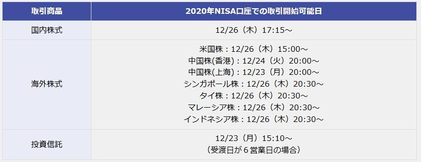 2020年のNISA口座で取引開始可能日一覧表
