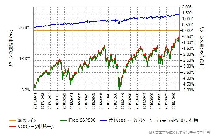 iFree S&P500とVOOトータルリターンのリターン比較グラフ