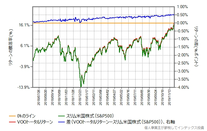 スリム米国株式(S&P500)とVOOトータルリターンの比較グラフ