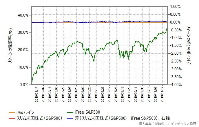 スリム米国株式(S&P500)とiFree S&P500のリターン比較グラフ