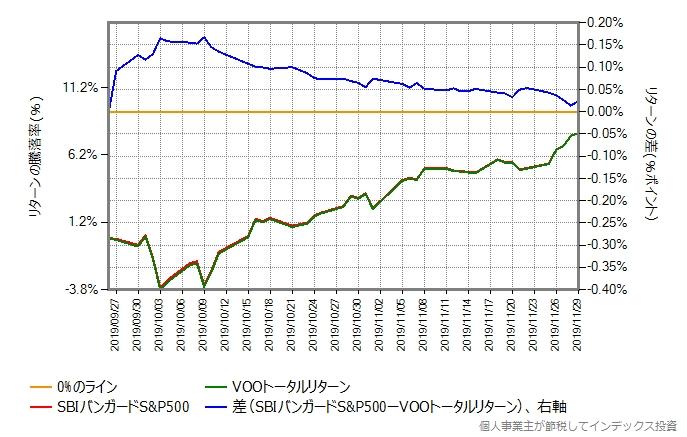 SBIバンガードS&P500とVOOトータルリターンの比較グラフ